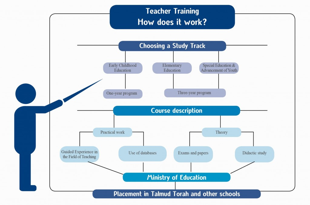 Teacher Training How does it work